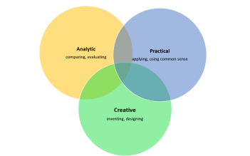 Analytical, Practical, Creative